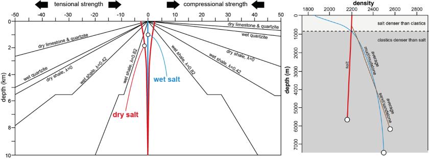 salt_properties