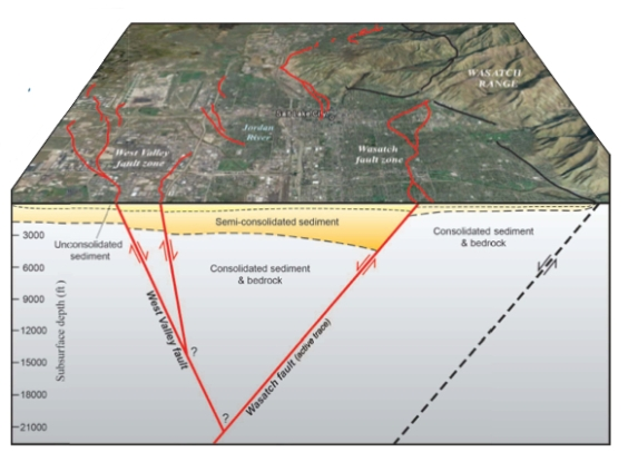 http://vhmsscience.weebly.com/wasatch-fault.html